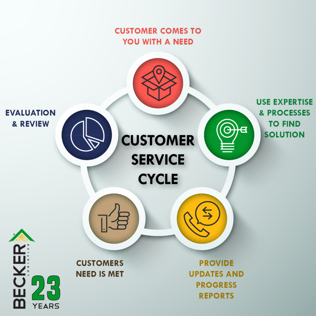 Customer Service Cycle