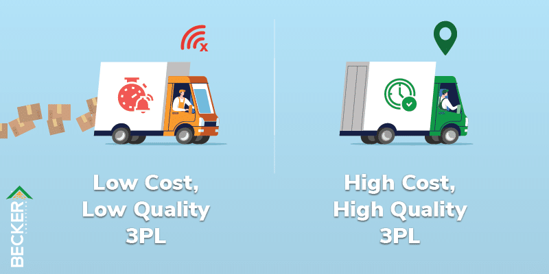 Impact of a high cost and low cost 3PL