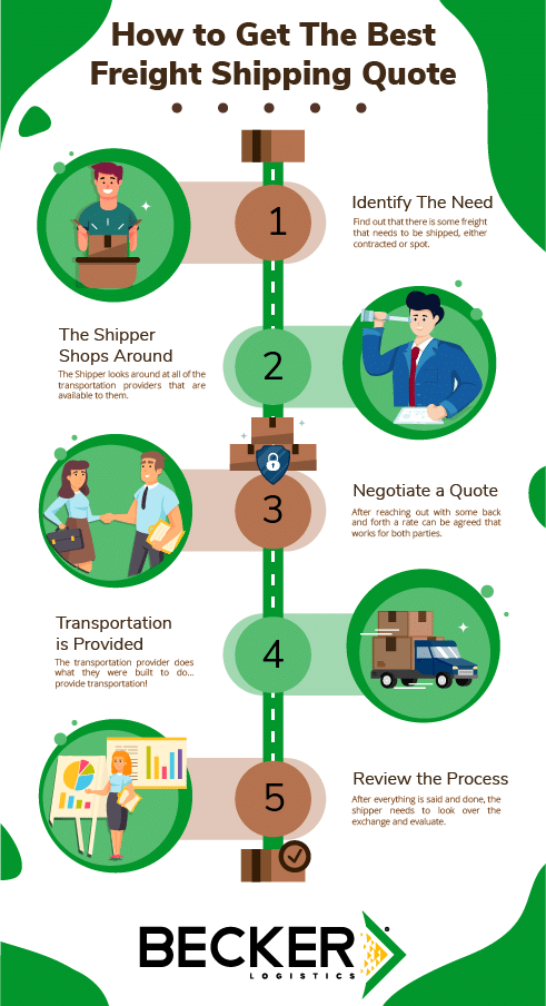Process of How to Get The Best Freight Shipping Quote